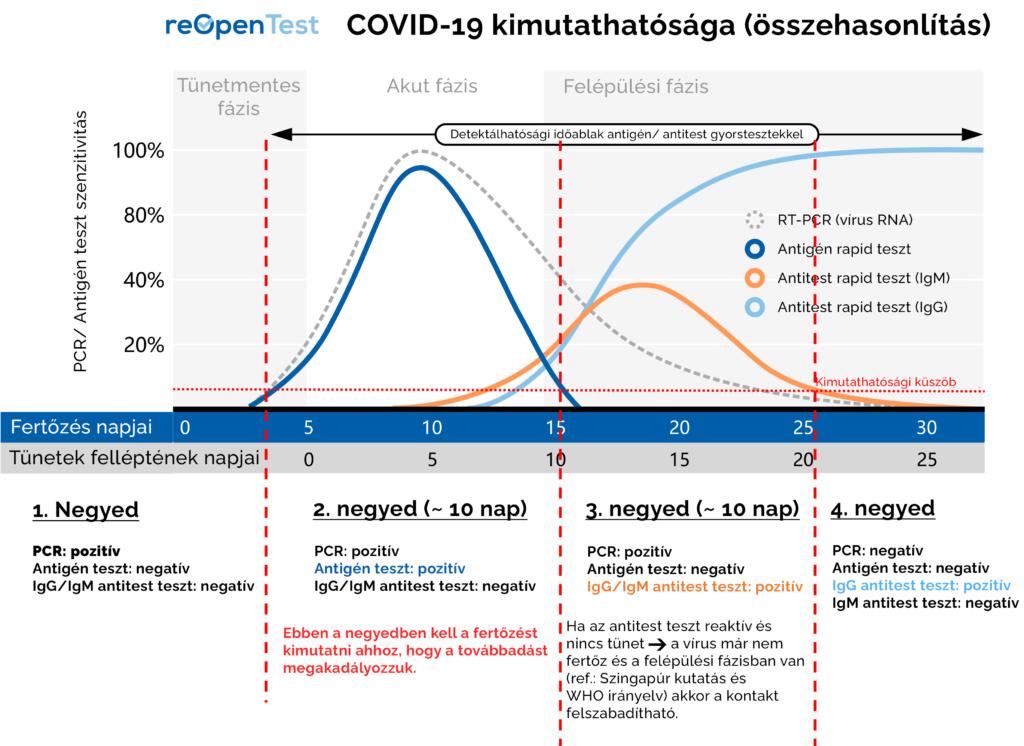 COVID-19 kimutathatósága (összehasonlítás)